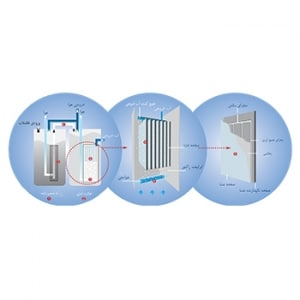 تصفیه فاضلاب - Waste Water Treatment