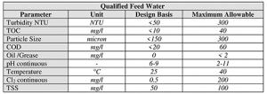 پارامترهای کیفی آب خام