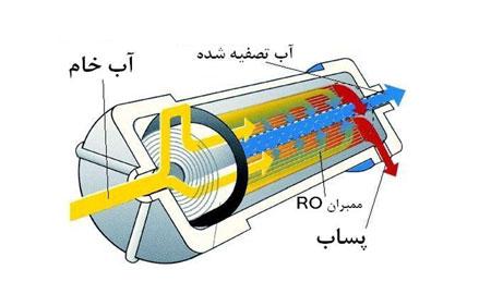 تاریخچه تصفیه خانه های آب تهران