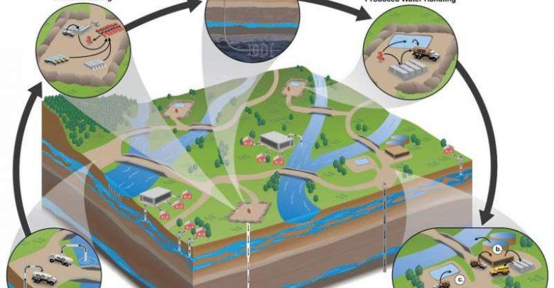 تاثیر پساب نفت و گاز بر روی جمعیت میکروبی آبها
