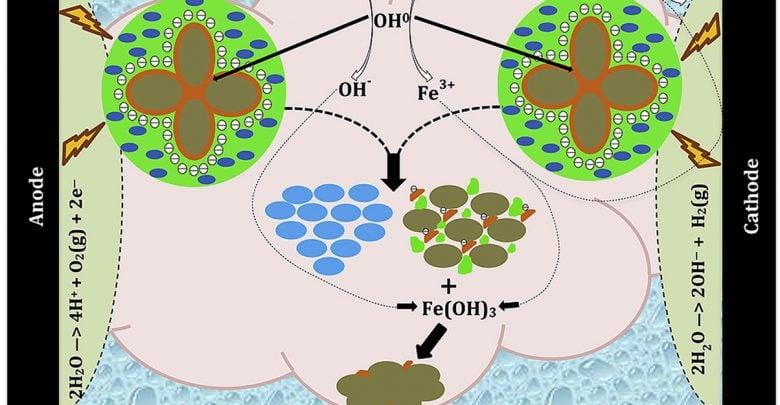 رویکرد جدید در آبگیری از لجن فرایند هضم بیهوازی